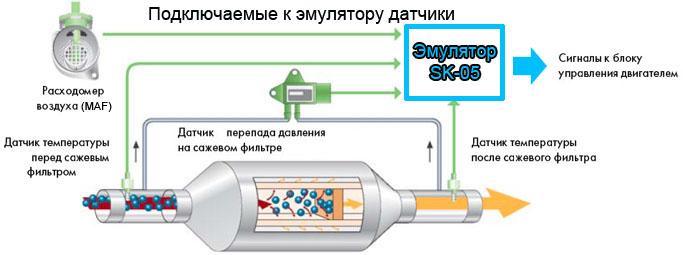 Подключение эмулятора сажевого фильтра