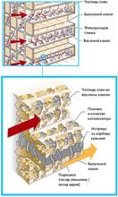Схема очистки газов на дизеле