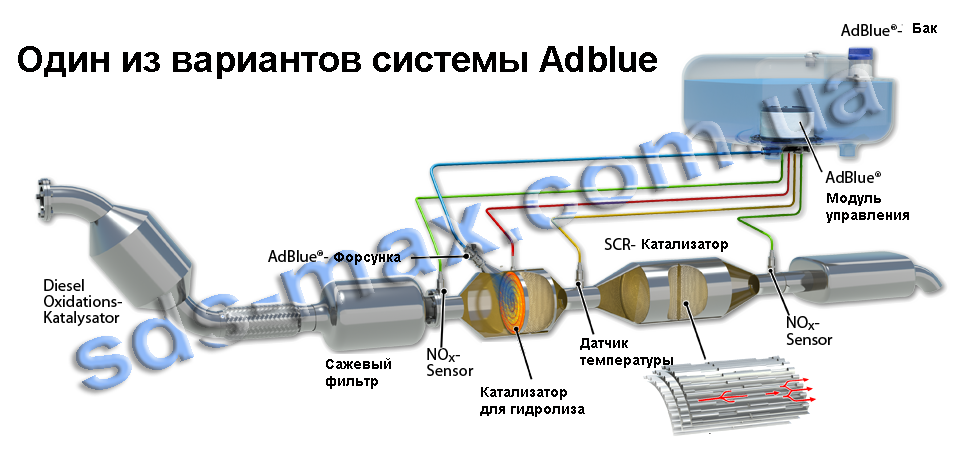 Adblue scr система